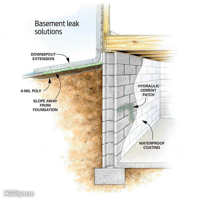 Basement leak repair diagram