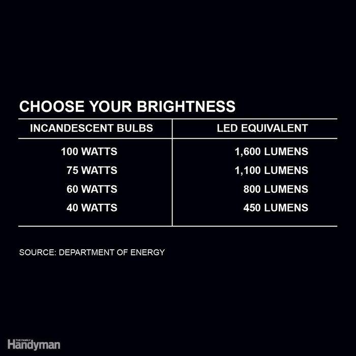 Brightness: Forget Watts — Think Lumens