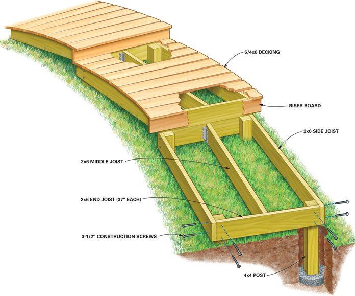 figure a anatomy of a boardwalk