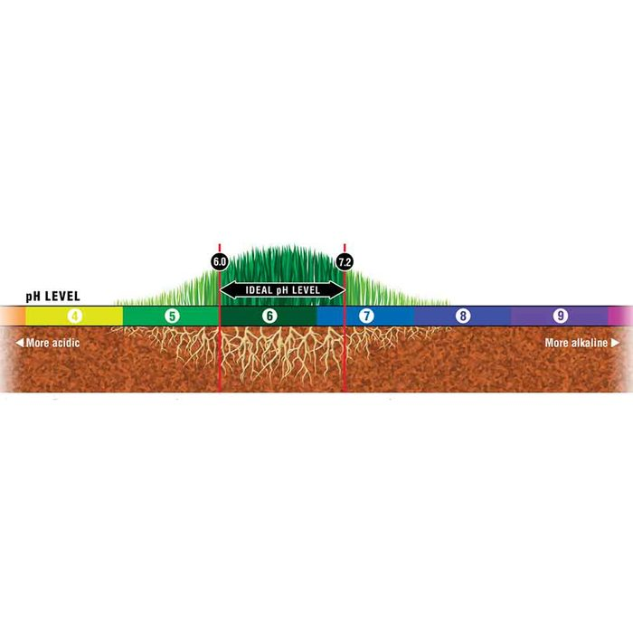 How to grow greener grass magic bullet # 6. Test the soil pH level