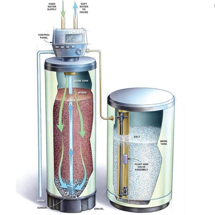 How a Water Softener Works