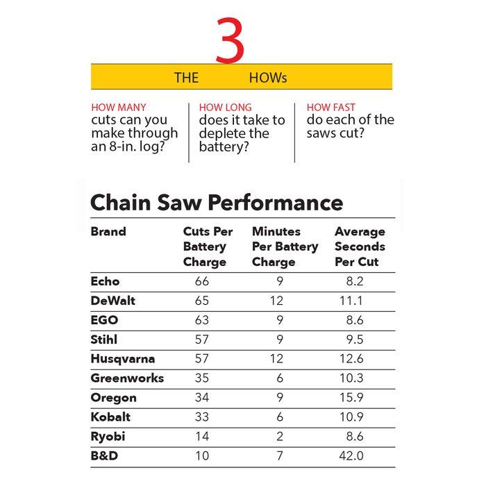 Comparing Cordless Chain Saws