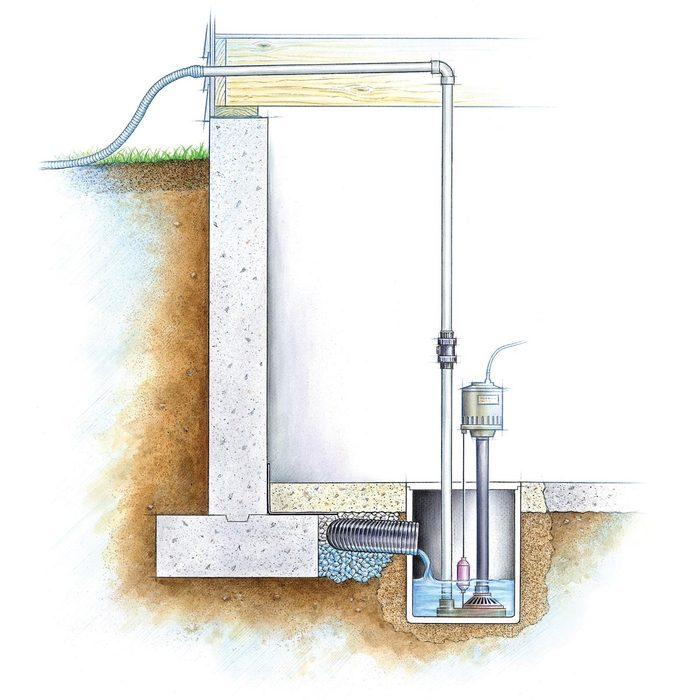 Drainage Requirements