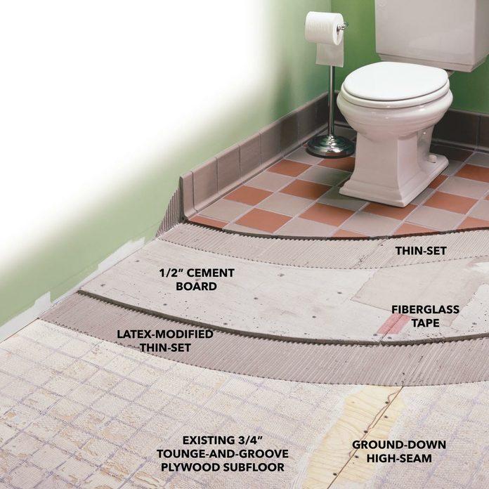 tile underlayment