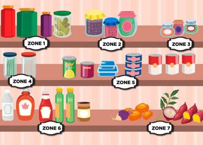 Pantry Zones