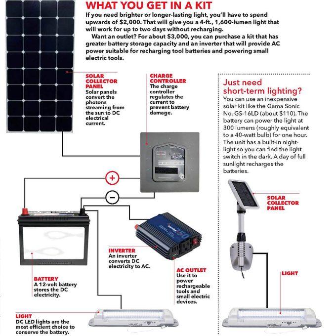 outdoor solar outlet solar shed light kit
