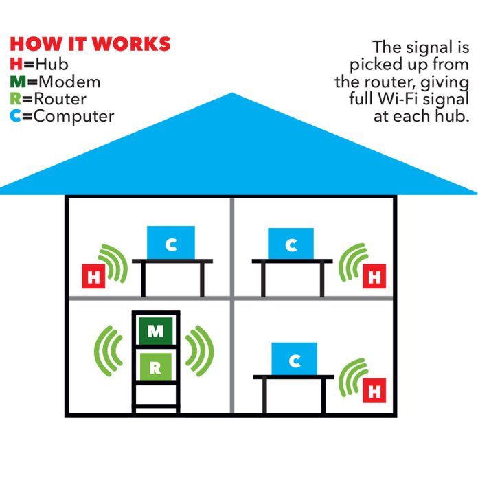 mesh wifi house system