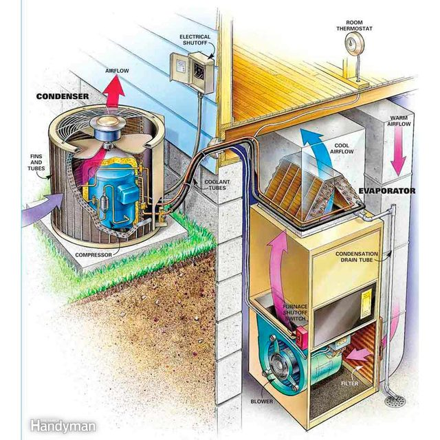 Parts of a central air conditioner