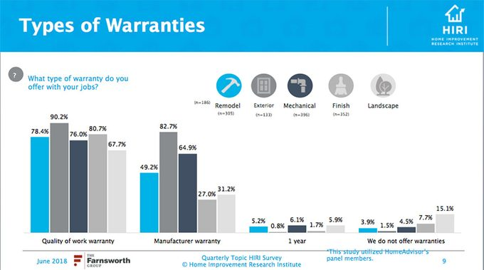 Type of Warranties Infographic | Construction Pro Tip