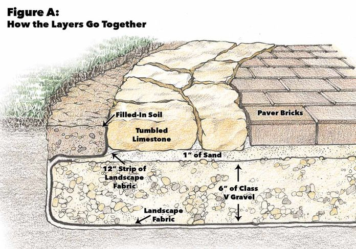 Figure a how stone patio layers go together