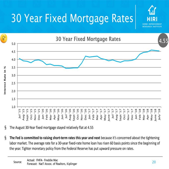 Chart showing 30 Year Fixed Mortgage Rates in the US   Construction Pro Tips