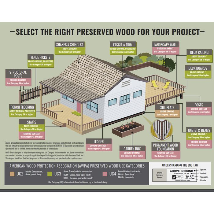 A diagram showing which treated lumber works where   Construction Pro Tips