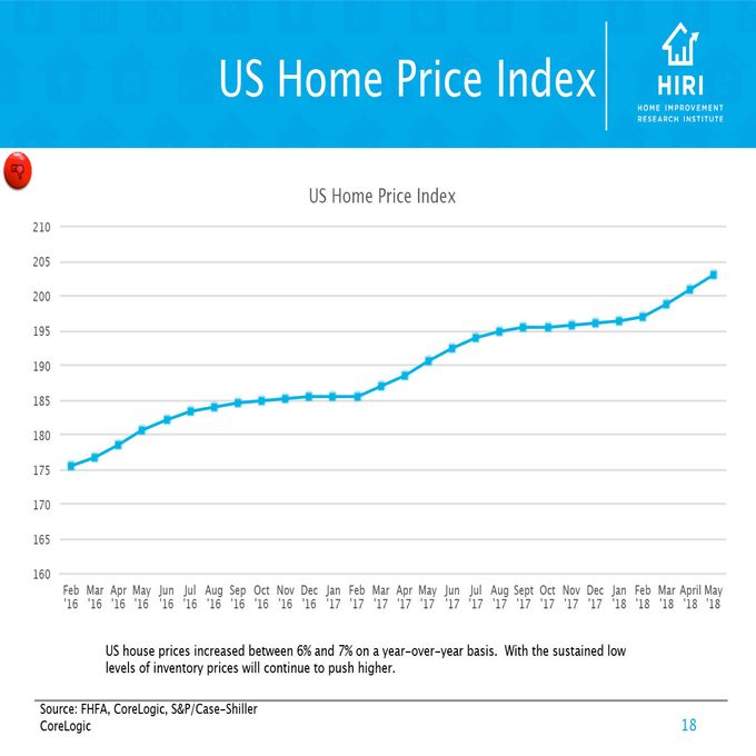 Chart showing the US Home Price Index   Construction Pro Tips
