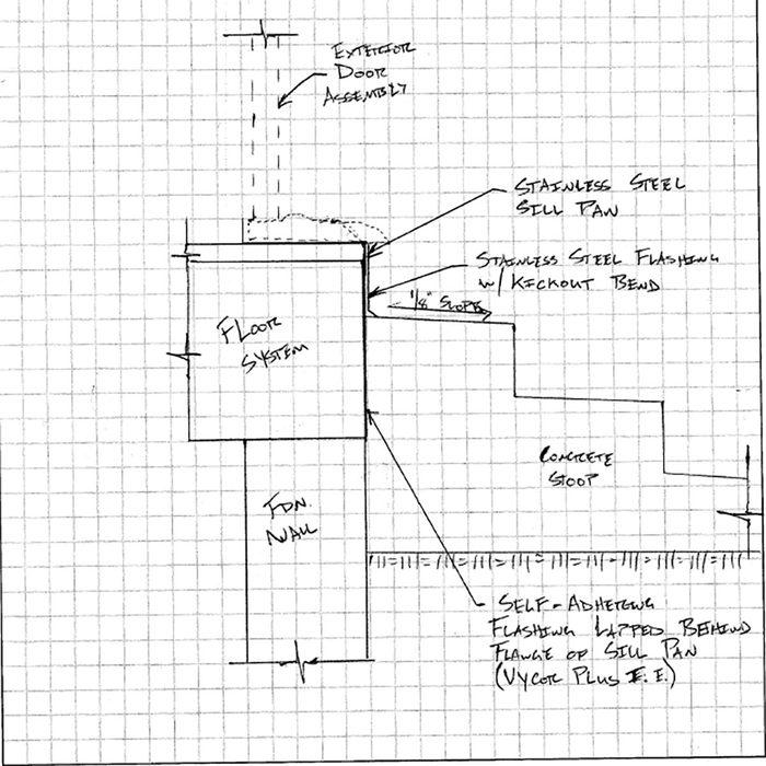 Diagram showing proper flashing technique | Construction Pro Tips