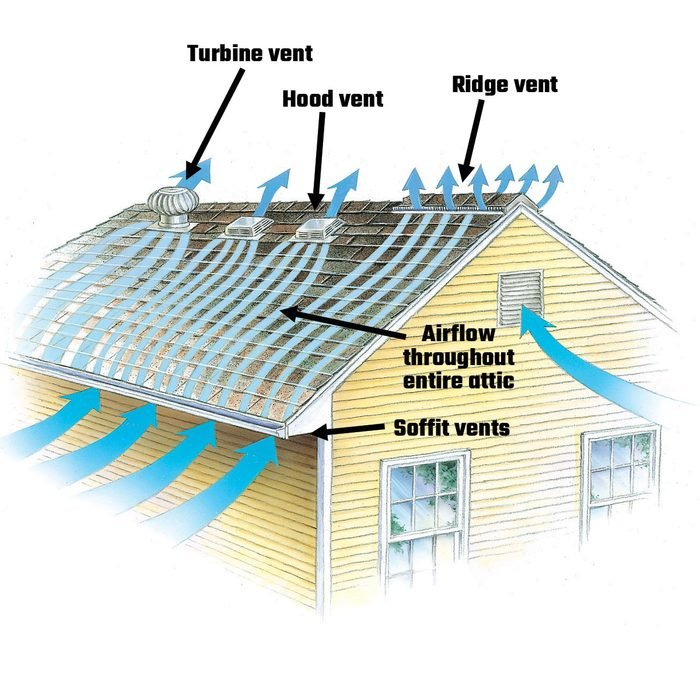Diagram showing airflow through an attic and roof vents   Construction Pro Tips