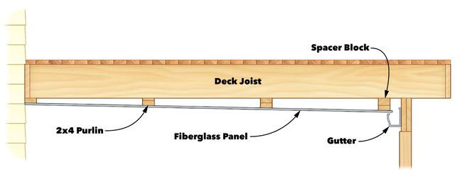 under deck roof figure a