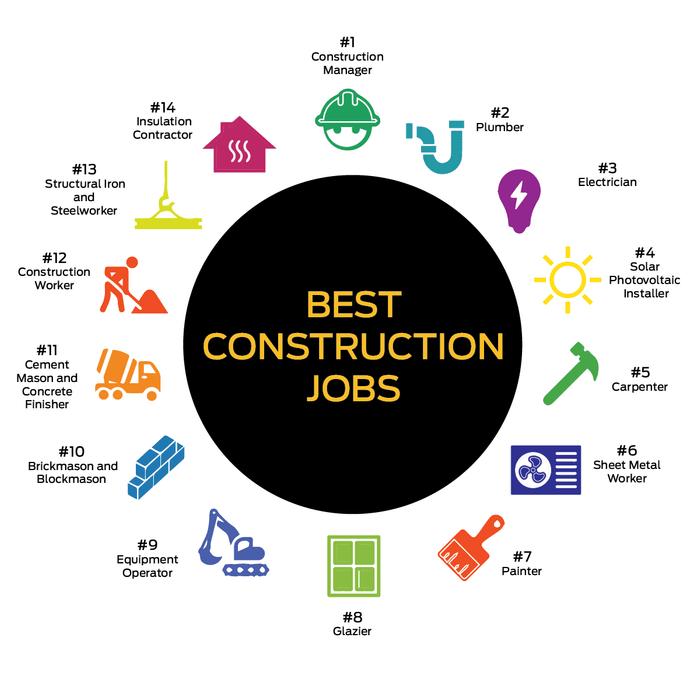 Best Construction Jobs Infographic