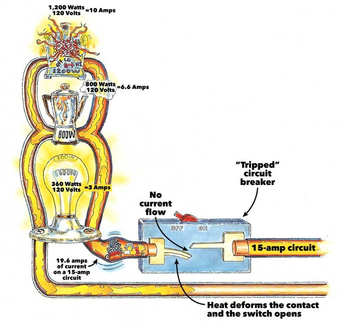 why circuit breakers trip overloaded circuit