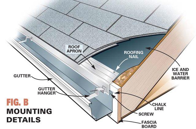 figure b installing gutters