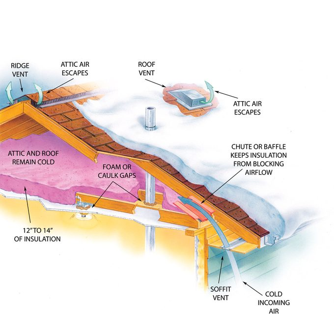 Ice dam illustration: proper roofing to prevent ice dams