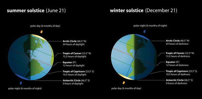 Summer and winter solstice diagram
