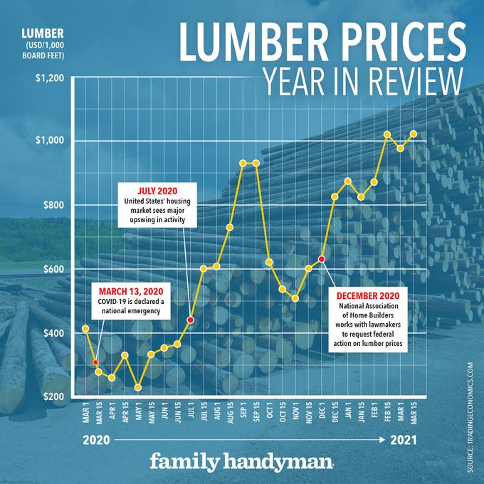Lumberprices