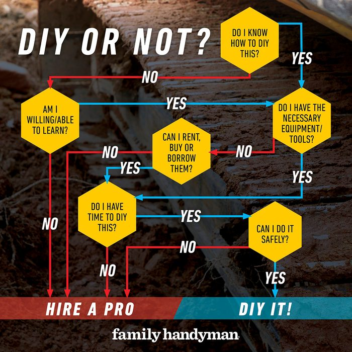 Diy Or Not chart